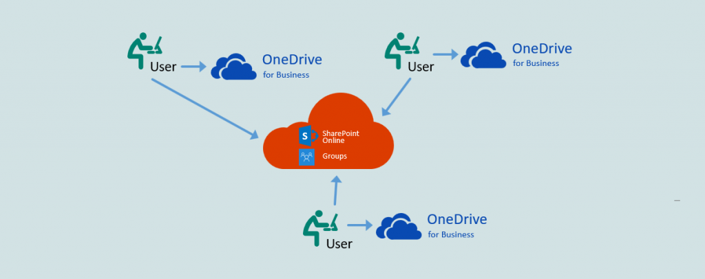 SharePoint connection Diagram