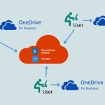 OneDrive – The Microsoft Next Generation Sync Client