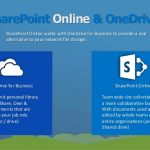 SharePoint Online – In a world of its own