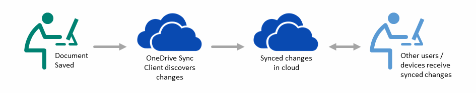 Sharepoint synced diagram animated
